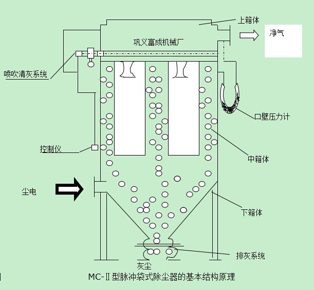结构原理: mc-Ⅱ型脉冲袋式除尘器的基本结构